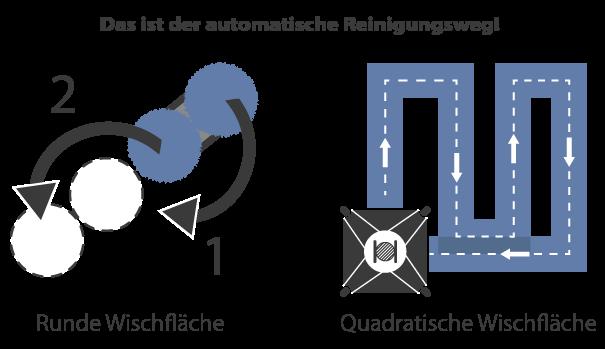 Fensterputzroboter unterscheiden sich in runde und quadratische Wischflächen. Deswegen unterscheiden sich auch die Wischrichtungen